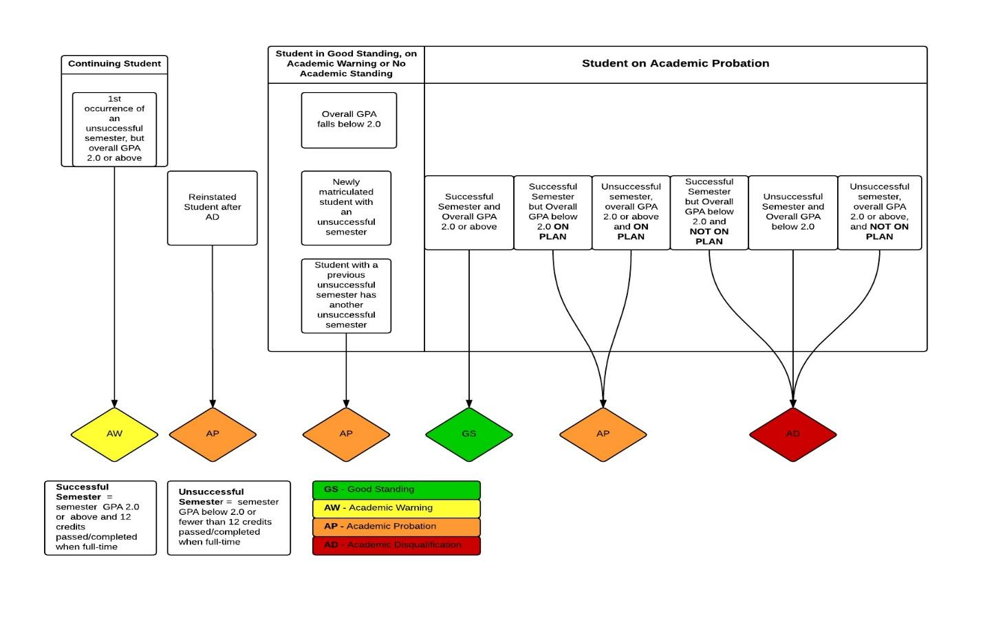 Academic Probation Flow Chart