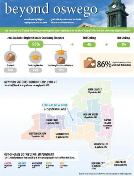 First Destination Survey 2014
