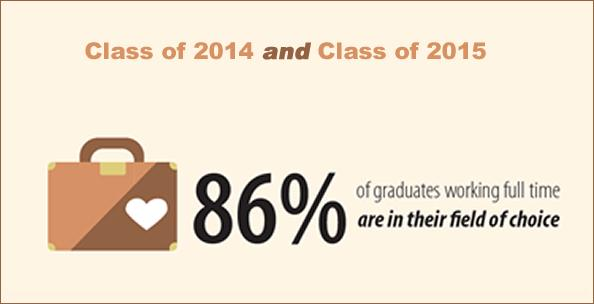 Percentage of 2014 & 2015 Graduates Working Full-Time in Their Chosen Fields