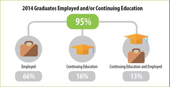 Percentage of 2014 Graduates Employed vs. Continuing Education