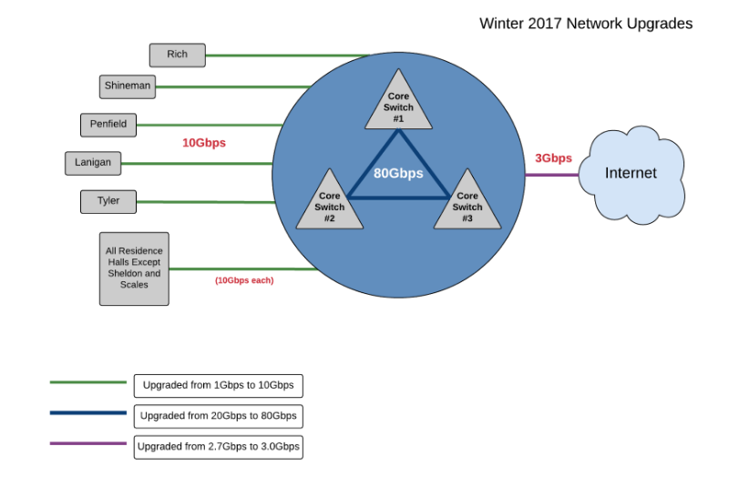 Winter 2017 Network Upgrades