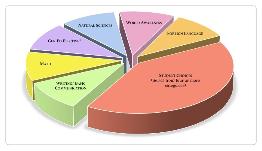 General Education pie chart