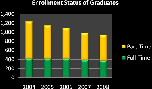 Enrollment status of graduates