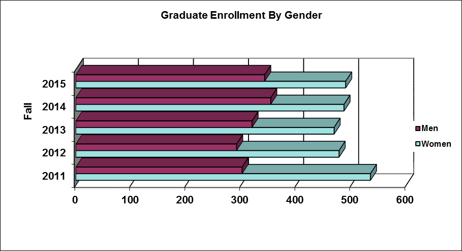 Graduate Enrollment by Gender