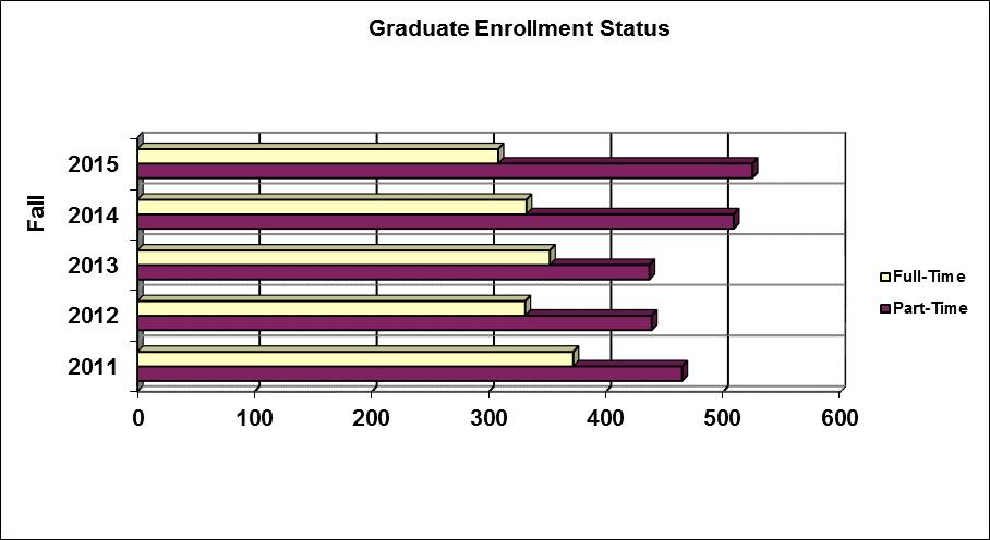 Graduate Enrollment Status