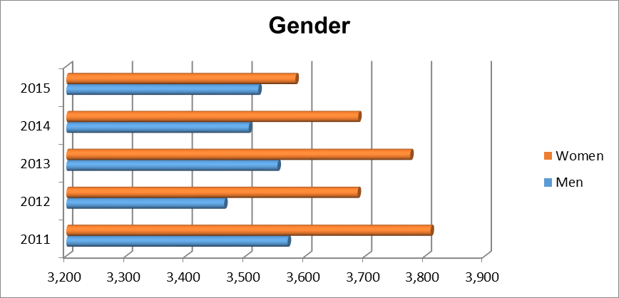 Gender of Undergraduate Students
