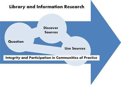 Library and Information Research Question, Discover, Use model