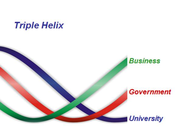 Triple image helix with colored lines showing the intersection of business, government for business incubation