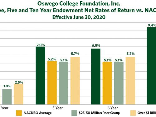 Chart shows 4.4% growth rate this year for Oswego College Foundation endowment, 7% for 3-year, 6.8% for 5-year, 9.4% for 10-year, all greater than national average