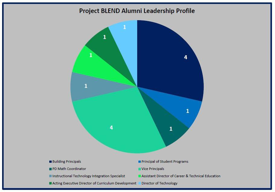 Alumni Leadership profile