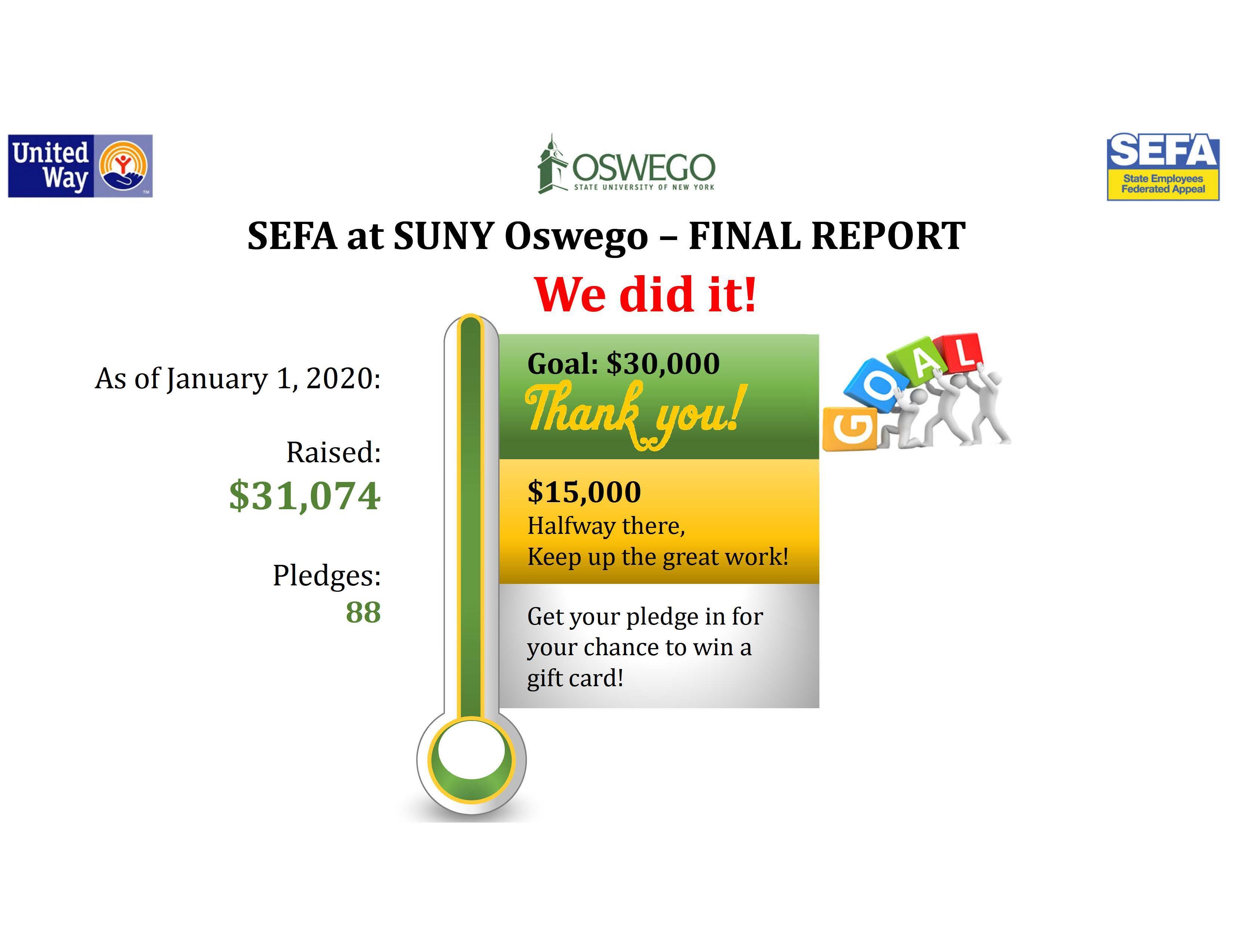 2019 SEFA Campaign Final Report
